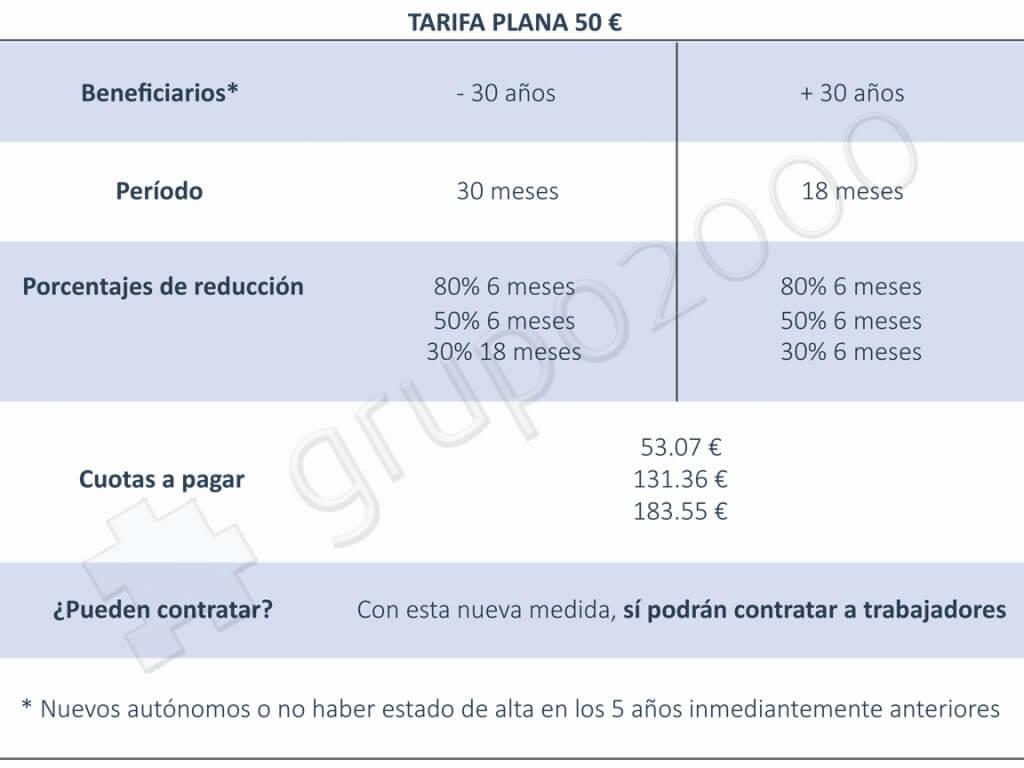 Asesoria Premium Murcia